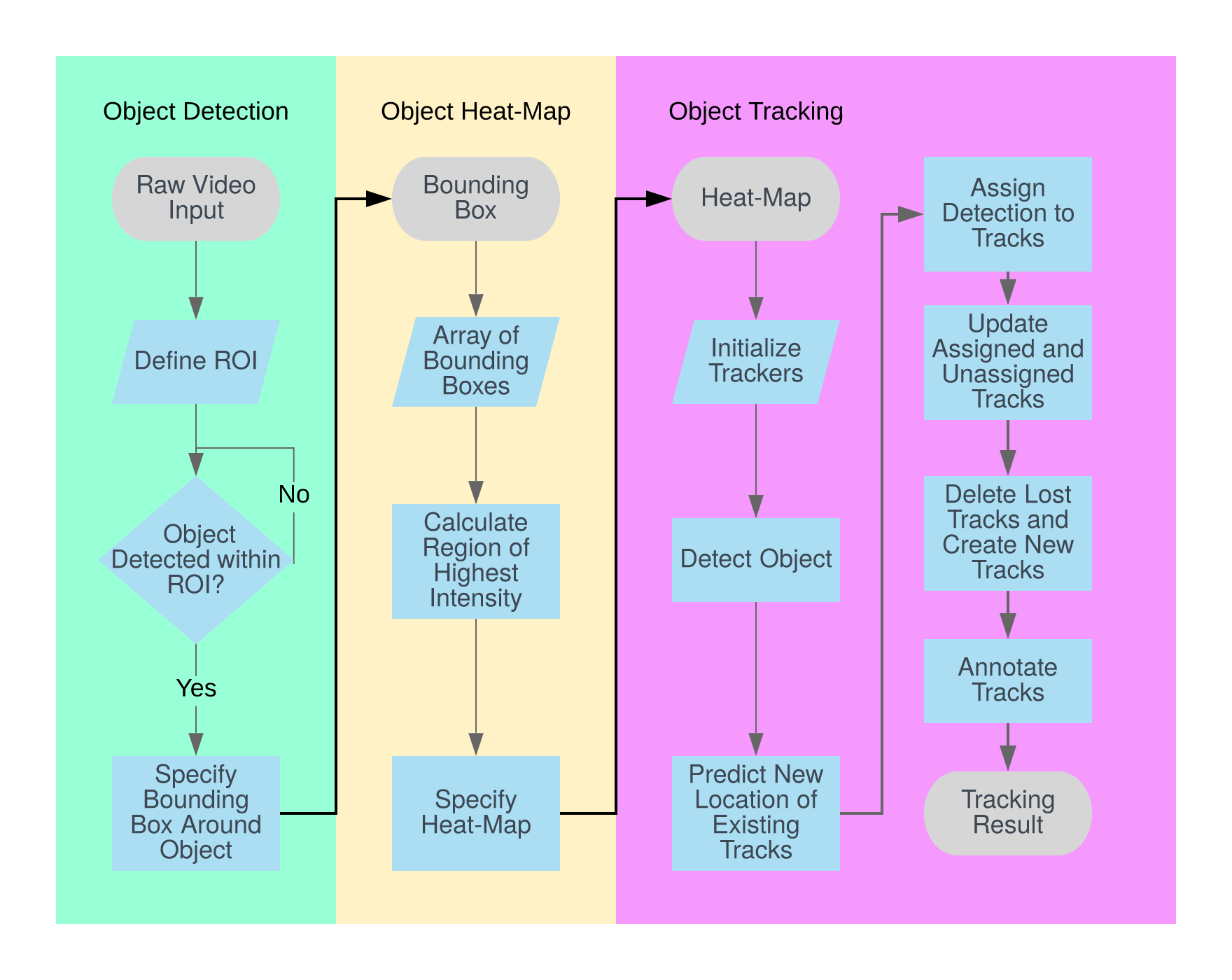 Flow Chart of Object Tracking Algorithm